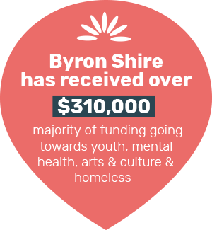 Byron Shire